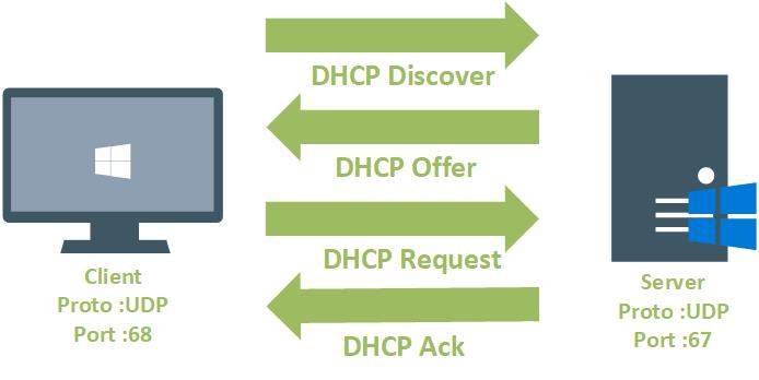How To Install A Dhcp Server On Windows Server Labvl